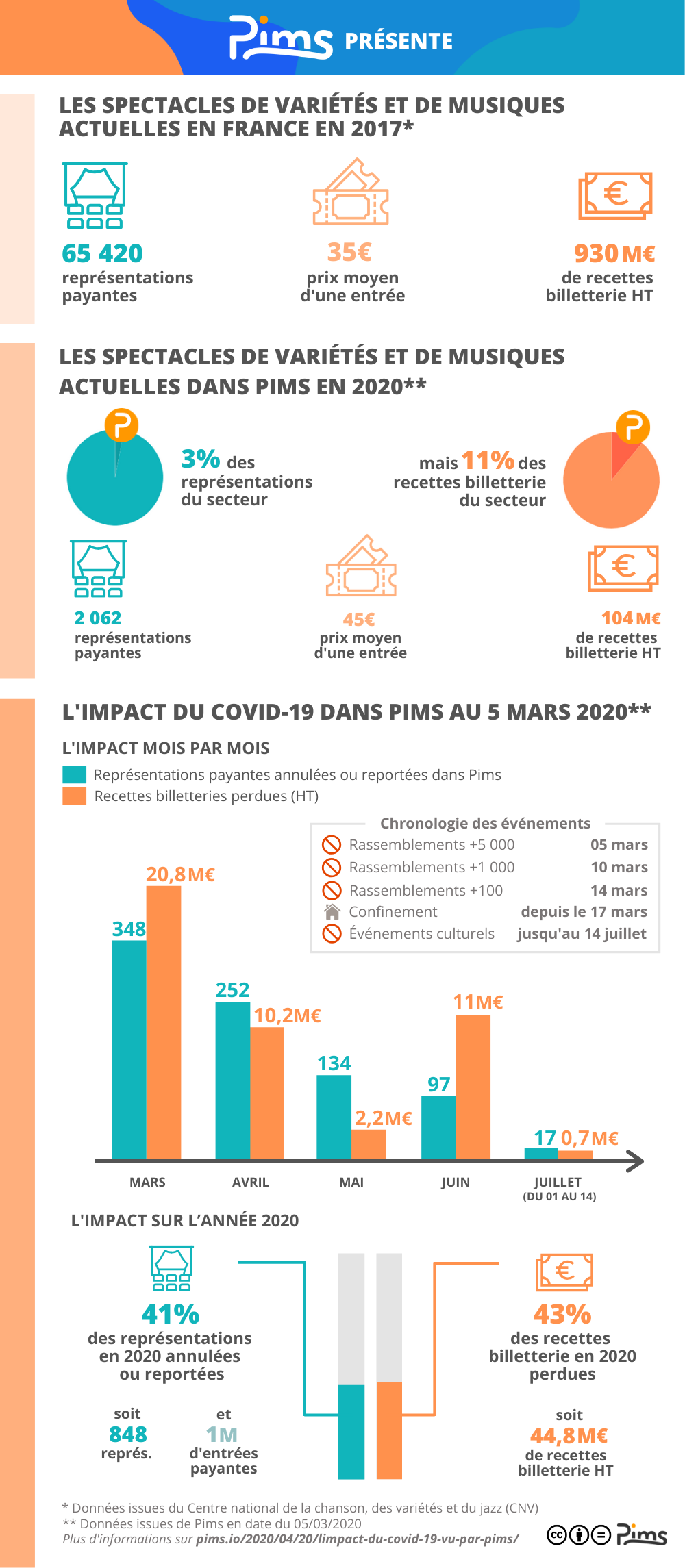 Infographie illustrant l'impact de la crise sanitaire liée au Covid-19 sur les spectacles de variétés et de musiques actuelles dans Pims en 2020. Etude réalisée au 5 mars 2020.